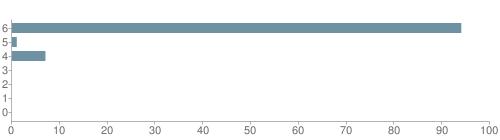 Chart?cht=bhs&chs=500x140&chbh=10&chco=6f92a3&chxt=x,y&chd=t:94,1,7,0,0,0,0&chm=t+94%,333333,0,0,10|t+1%,333333,0,1,10|t+7%,333333,0,2,10|t+0%,333333,0,3,10|t+0%,333333,0,4,10|t+0%,333333,0,5,10|t+0%,333333,0,6,10&chxl=1:|other|indian|hawaiian|asian|hispanic|black|white